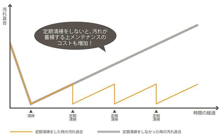 定期清掃のグラフ